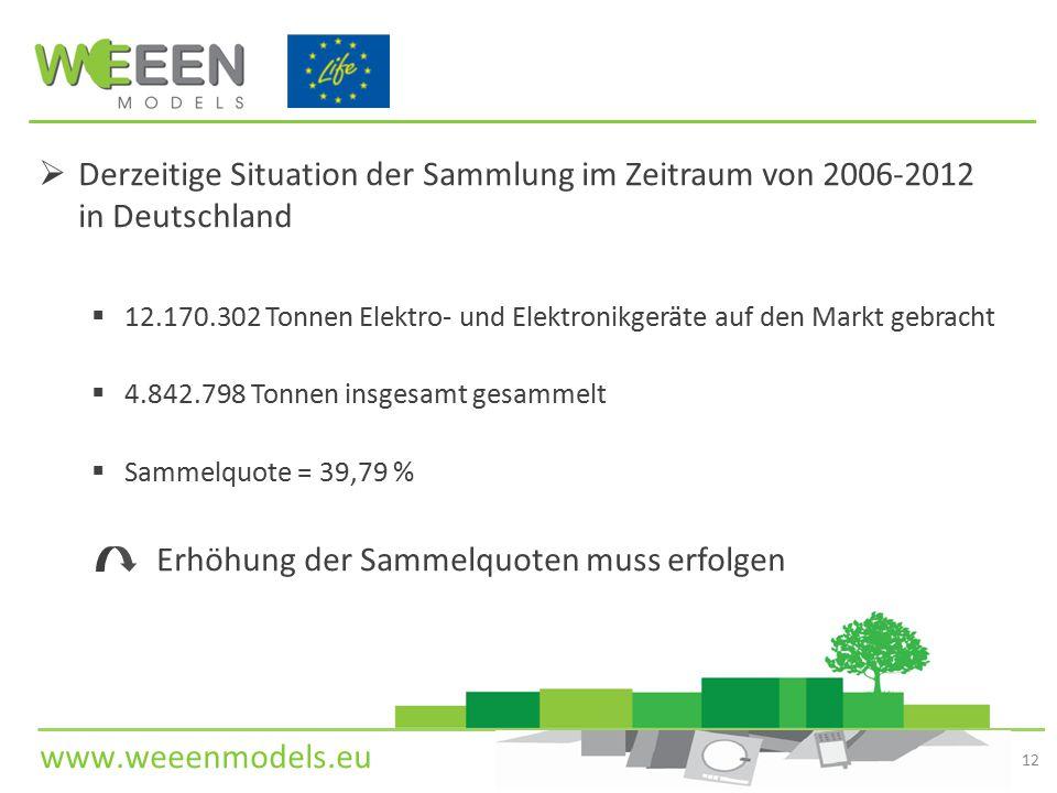 www.weeenmodels.eu  Derzeitige Situation der Sammlung im Zeitraum von 2006-2012 in Deutschland  12.170.302 Tonnen Elektro- und Elektronikgeräte auf den Markt gebracht  4.842.798 Tonnen insgesamt gesammelt  Sammelquote = 39,79 % Erhöhung der Sammelquoten muss erfolgen 12