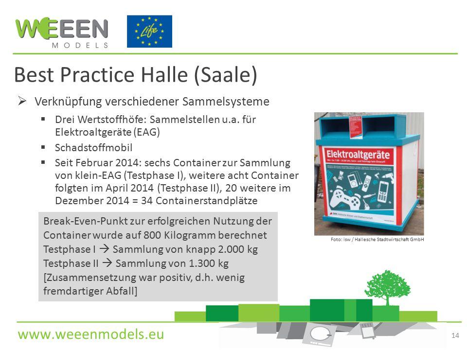 www.weeenmodels.eu Best Practice Halle (Saale)  Verknüpfung verschiedener Sammelsysteme  Drei Wertstoffhöfe: Sammelstellen u.a. für Elektroaltgeräte