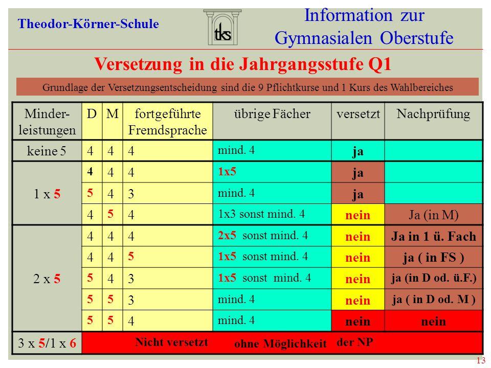 13 Information zur Gymnasialen Oberstufe Theodor-Körner-Schule Versetzung in die Jahrgangsstufe Q1 Minder- leistungen DMfortgeführte Fremdsprache übrige FächerversetztNachprüfung keine 5444 mind.