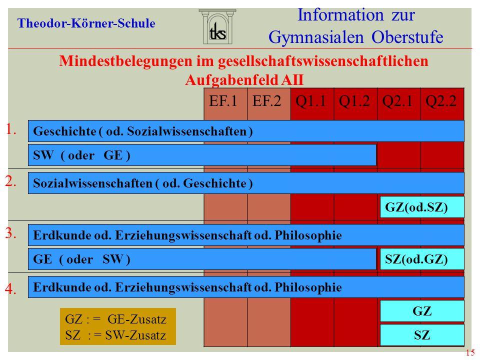 15 Information zur Gymnasialen Oberstufe Theodor-Körner-Schule Mindestbelegungen im gesellschaftswissenschaftlichen Aufgabenfeld AII EF.1EF.2Q1.1Q1.2Q2.1Q2.2 1.