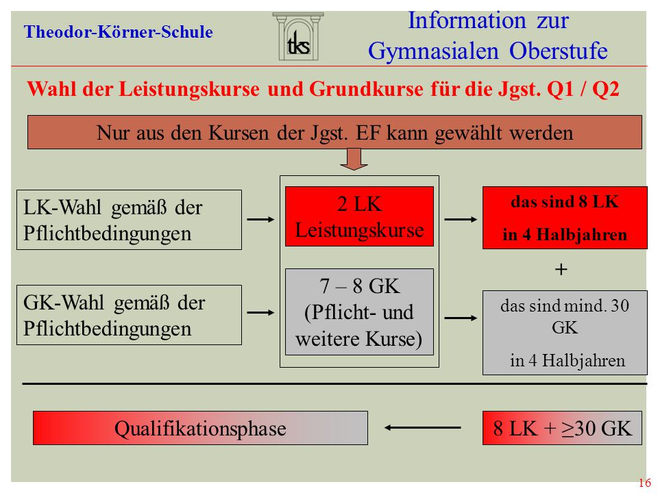 16 Information zur Gymnasialen Oberstufe Theodor-Körner-Schule Wahl der Leistungskurse und Grundkurse für die Jgst. Q1 / Q2 Nur aus den Kursen der Jgs