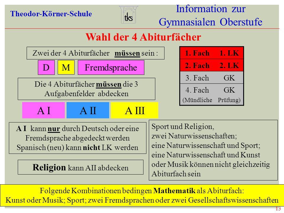 13 Information zur Gymnasialen Oberstufe Theodor-Körner-Schule Wahl der 4 Abiturfächer Zwei der 4 Abiturfächer müssen sein : DMFremdsprache 1. Fach1.