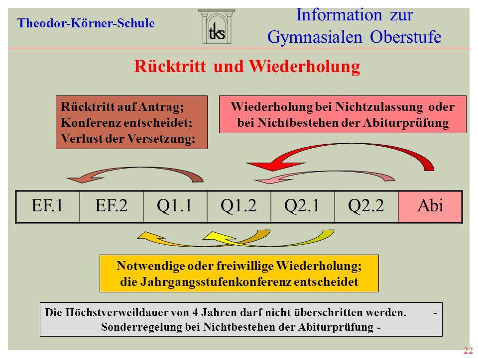 22 Information zur Gymnasialen Oberstufe Theodor-Körner-Schule Rücktritt und Wiederholung EF.1EF.2Q1.1Q1.2Q2.1Q2.2Abi Rücktritt auf Antrag; Konferenz