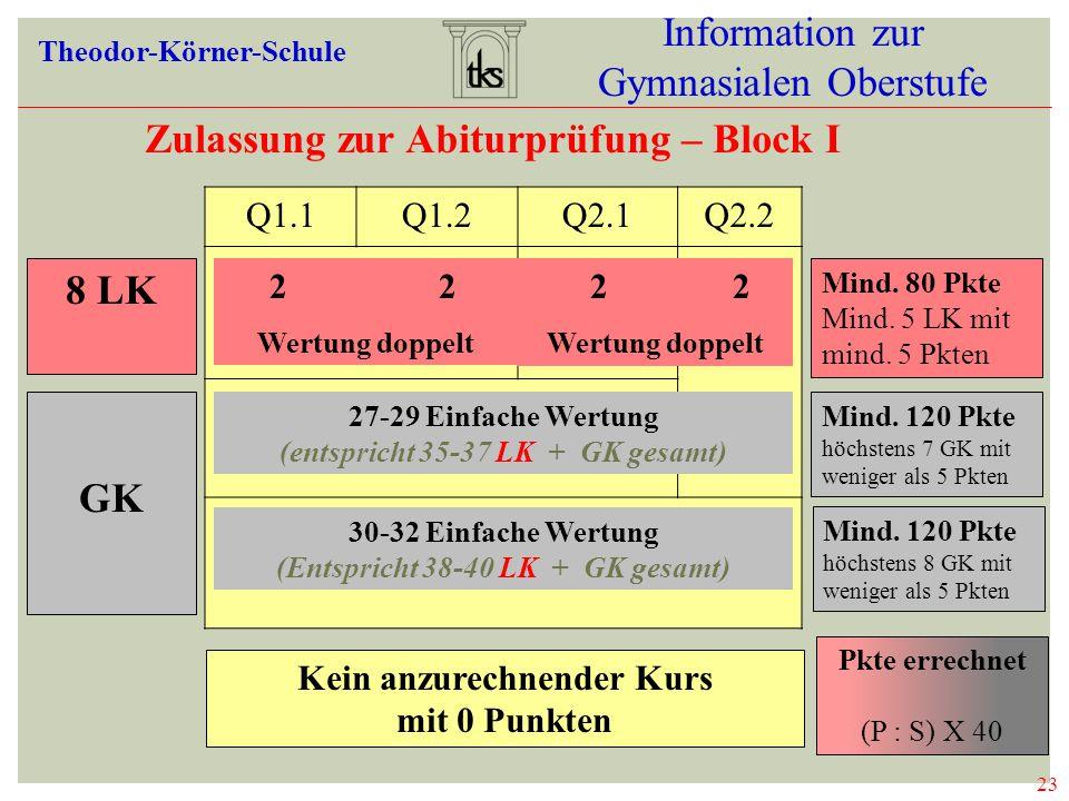 23 Information zur Gymnasialen Oberstufe Theodor-Körner-Schule Zulassung zur Abiturprüfung – Block I 23 ZULASSUNG ABI 8 LK GK Q1.1Q1.2Q2.1Q2.2 2 2 Wertung doppelt 2 2 Wertung doppelt 27-29 Einfache Wertung (entspricht 35-37 LK + GK gesamt) 30-32 Einfache Wertung (Entspricht 38-40 LK + GK gesamt) Kein anzurechnender Kurs mit 0 Punkten Mind.