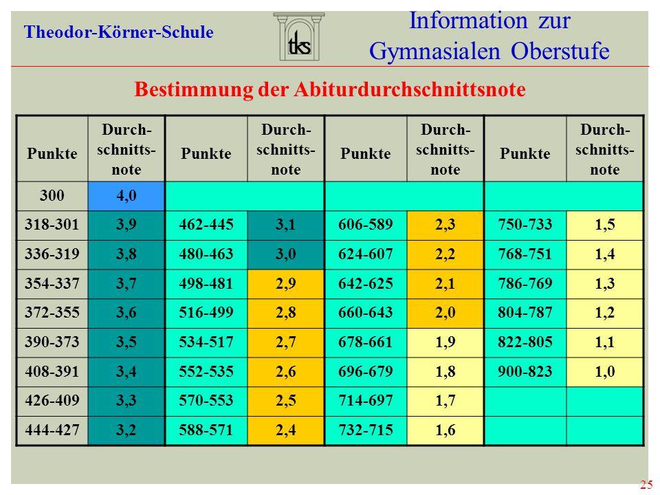 25 Information zur Gymnasialen Oberstufe Theodor-Körner-Schule 25 DURCHSCHNITTSNOTE Bestimmung der Abiturdurchschnittsnote Punkte Durch- schnitts- not