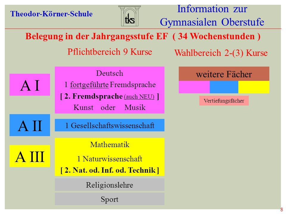 8 Information zur Gymnasialen Oberstufe Theodor-Körner-Schule Belegung in der Jahrgangsstufe EF ( 34 Wochenstunden ) A I Deutsch 1 fortgeführte Fremds