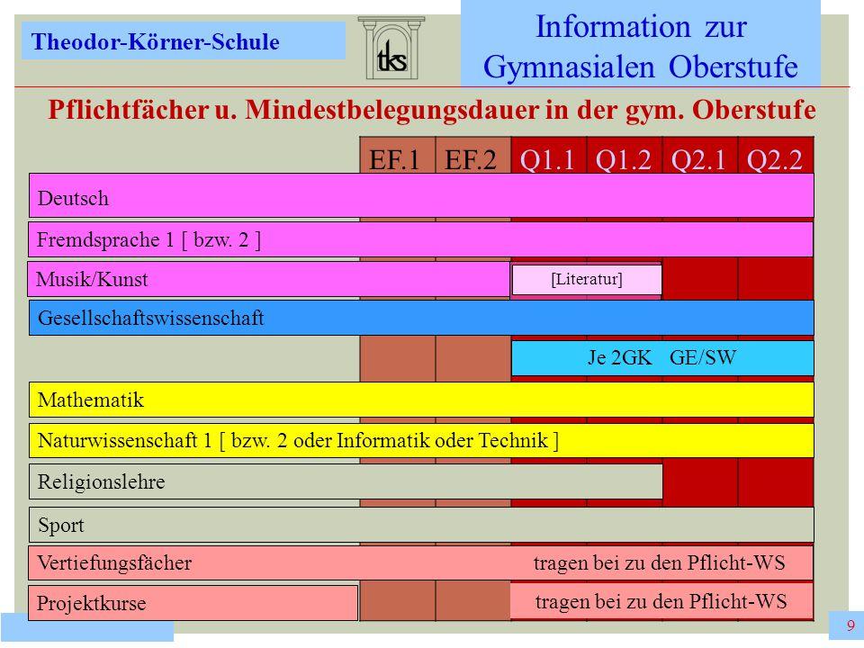 """10 Information zur Gymnasialen Oberstufe Theodor-Körner-Schule 10 VERTIEFUNGSFÄC HER zweistündige Halbjahreskurse (bis zu 4 in der EPh, bis zu 2 in der QPh) halbjährlicher Wechsel ist möglich; individuelle Förderung im Kernfachbereich: D, M, FS integraler Bestandteil des Fächerangebotes der Schule keine Benotung, sondern qualifizierende Bemerkungen (""""teilgenommen , """"mit Erfolg teilgenommen , """"mit besonderem Erfolg teilgenommen ); Fehlzeiten werden auf dem Zeugnis vermerkt."""
