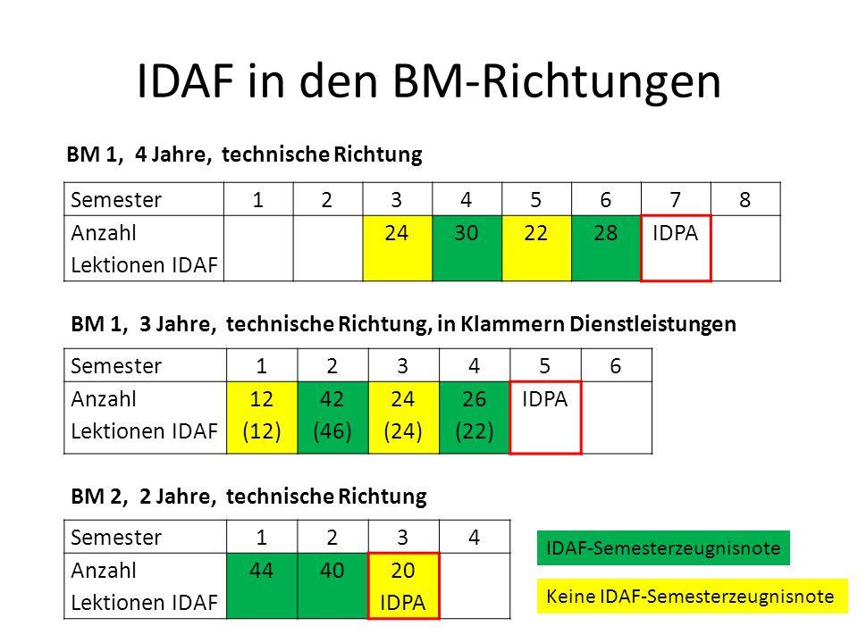 IDAF in den BM-Richtungen Semester12345678 Anzahl Lektionen IDAF 24302228IDPA Semester123456 Anzahl Lektionen IDAF 12 (12) 42 (46) 24 (24) 26 (22) IDPA Semester1234 Anzahl Lektionen IDAF 444020 IDPA BM 1, 4 Jahre, technische Richtung BM 1, 3 Jahre, technische Richtung, in Klammern Dienstleistungen BM 2, 2 Jahre, technische Richtung IDAF-Semesterzeugnisnote Keine IDAF-Semesterzeugnisnote