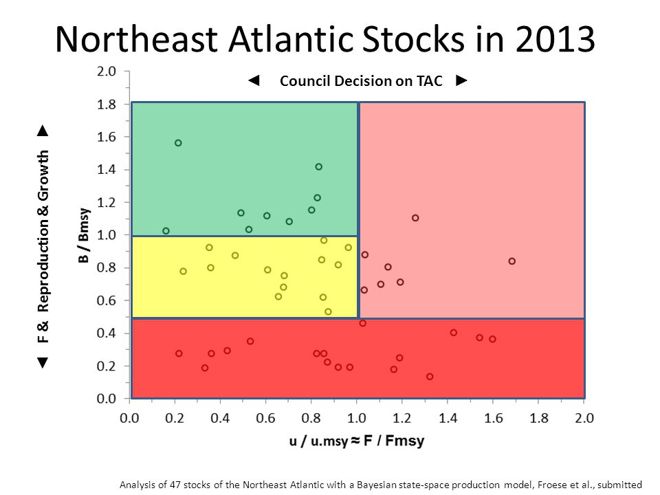 Northeast Atlantic Stocks in 2013 Analysis of 47 stocks of the Northeast Atlantic with a Bayesian state-space production model, Froese et al., submitt