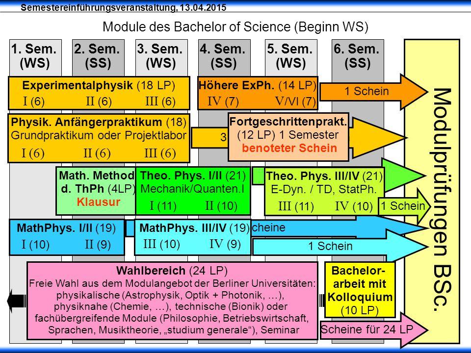 Semestereinführungsveranstaltung, 13.04.2015 Module des Bachelor of Science (Beginn WS) Modulprüfungen BSc. 2. Sem. (SS) 1. Sem. (WS) 3. Sem. (WS)