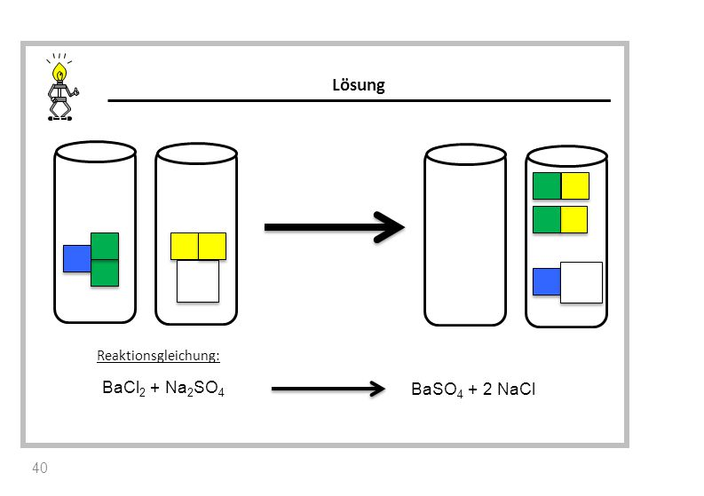 Reaktionsgleichung: BaCl 2 + Na 2 SO 4 BaSO 4 + 2 NaCl Lösung 40