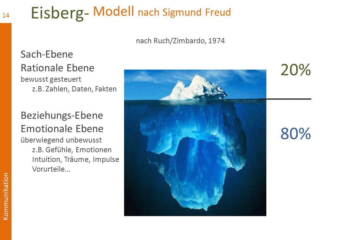Kommunikation Modell nach Sigmund Freud nach Ruch/Zimbardo, 1974 Sach-Ebene Rationale Ebene bewusst gesteuert z.B.