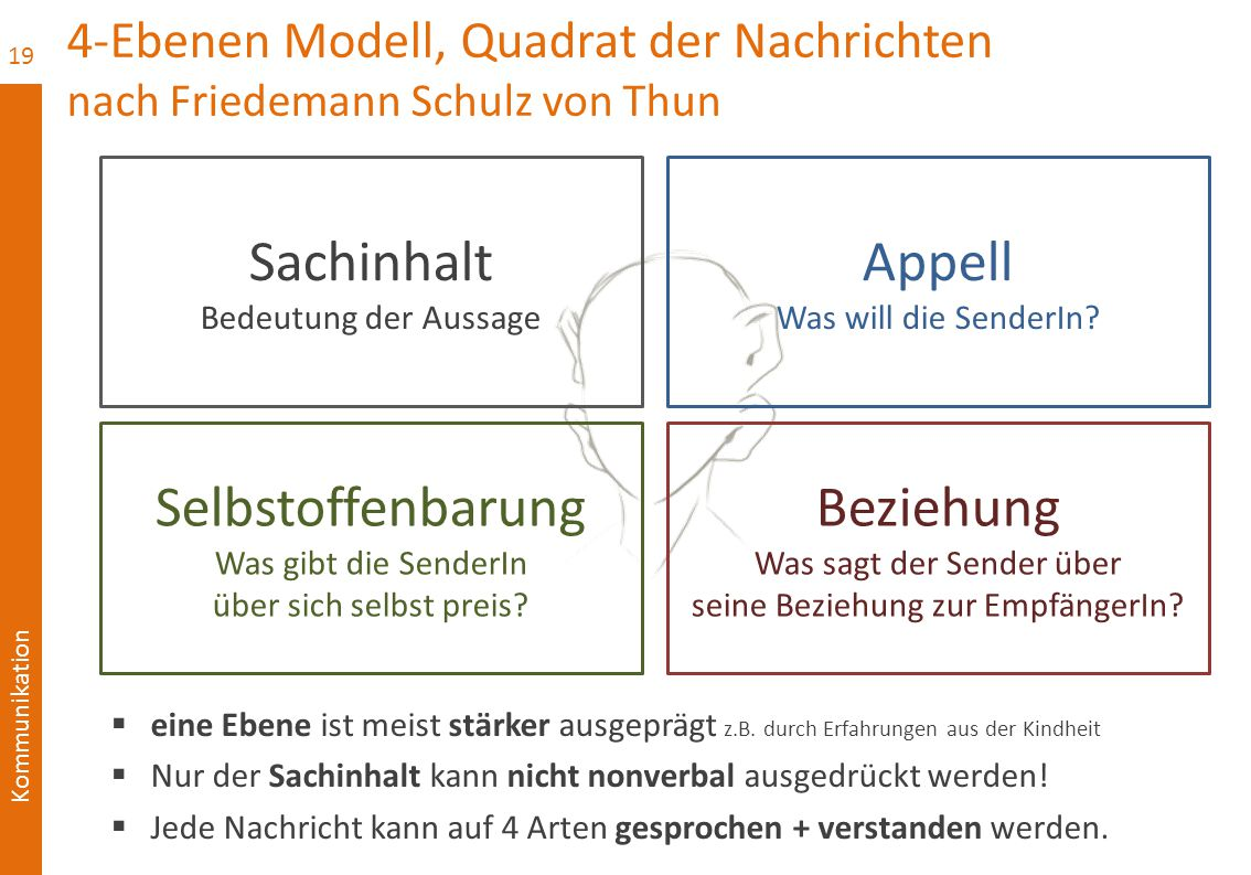 Kommunikation 4-Ebenen Modell, Quadrat der Nachrichten nach Friedemann Schulz von Thun 19 Sachinhalt Bedeutung der Aussage Selbstoffenbarung Was gibt die SenderIn über sich selbst preis.