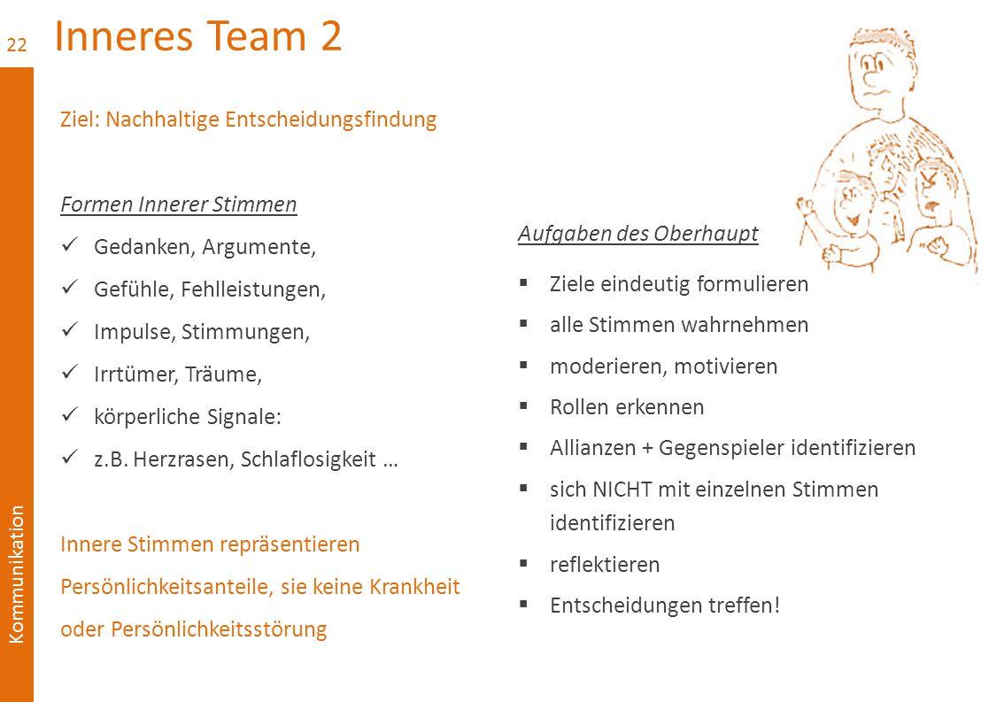 Kommunikation Inneres Team 2 Ziel: Nachhaltige Entscheidungsfindung Formen Innerer Stimmen Gedanken, Argumente, Gefühle, Fehlleistungen, Impulse, Stimmungen, Irrtümer, Träume, körperliche Signale: z.B.