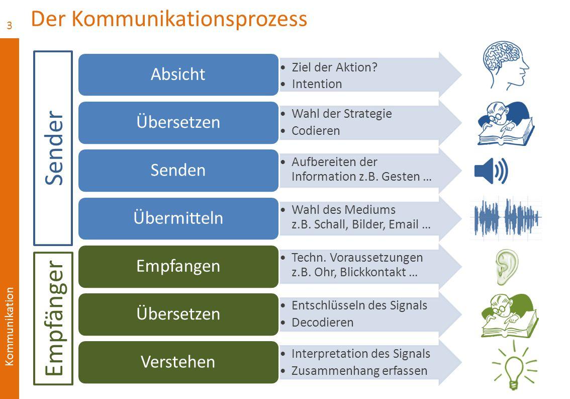 Kommunikation Der Kommunikationsprozess Ziel der Aktion.