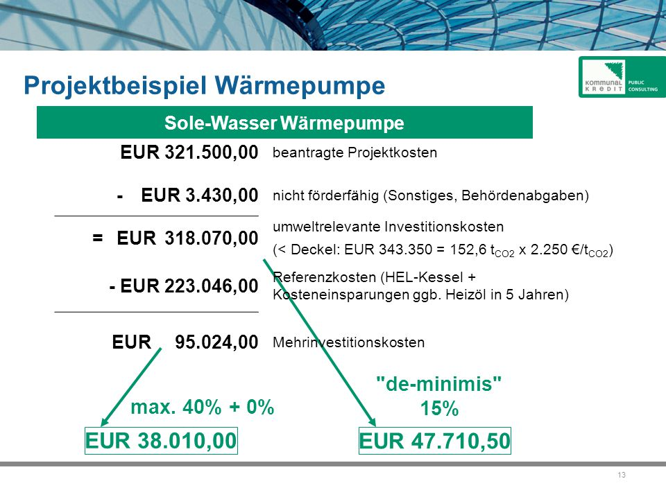 13 de-minimis 15% EUR 47.710,50 max.