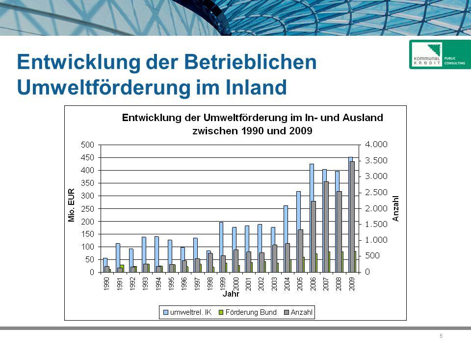 16 Förderbereiche (2 von 4) Erneuerbare Energieträger  Energetische Verwertung biogener Roh- und Reststoffe (z.B.