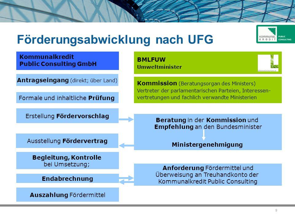9 Antragseingang (direkt; über Land) Formale und inhaltliche Prüfung Erstellung Fördervorschlag Ausstellung Fördervertrag Begleitung, Kontrolle bei Um
