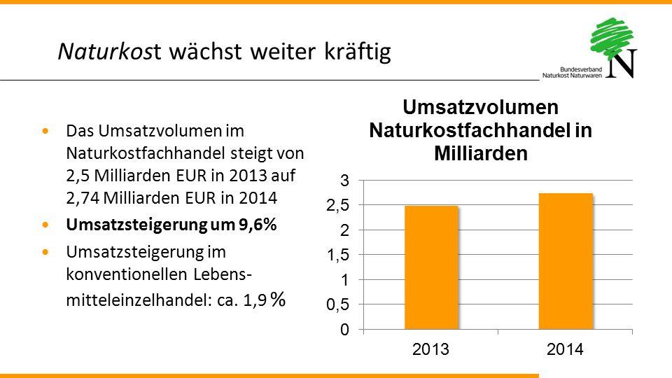 Naturkost wächst weiter kräftig Das Umsatzvolumen im Naturkostfachhandel steigt von 2,5 Milliarden EUR in 2013 auf 2,74 Milliarden EUR in 2014 Umsatzs