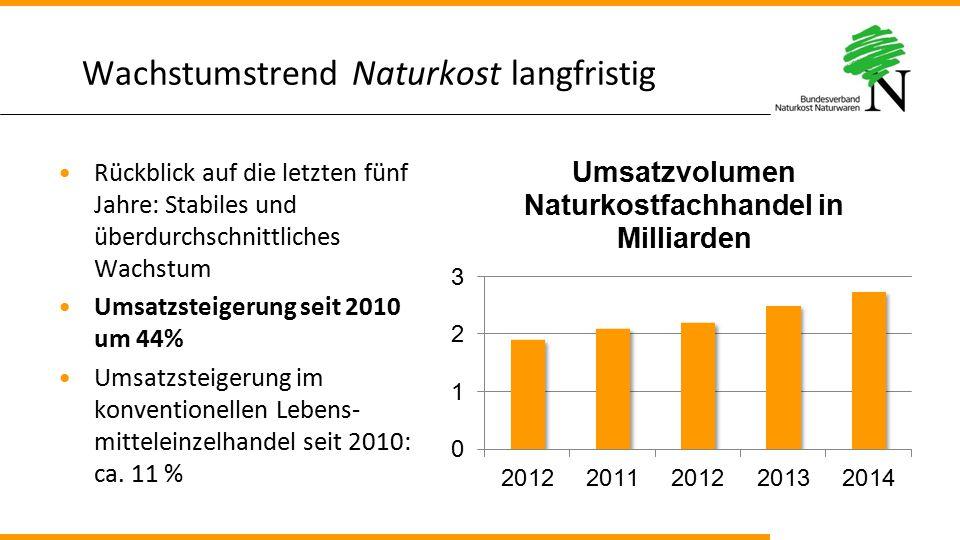 Wachstumstrend Naturkost langfristig Rückblick auf die letzten fünf Jahre: Stabiles und überdurchschnittliches Wachstum Umsatzsteigerung seit 2010 um
