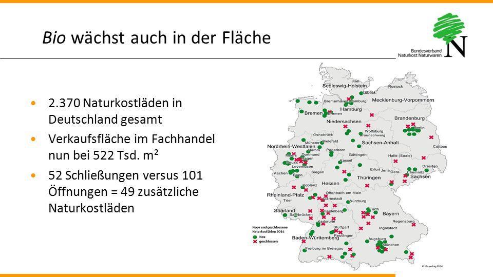 Bio wächst auch in der Fläche 2.370 Naturkostläden in Deutschland gesamt Verkaufsfläche im Fachhandel nun bei 522 Tsd. m² 52 Schließungen versus 101 Ö