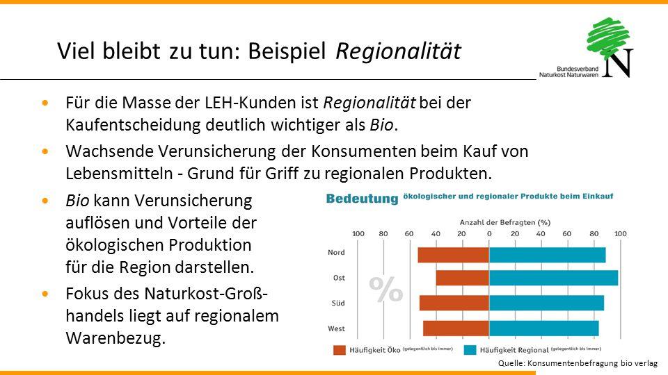 Viel bleibt zu tun: Beispiel Regionalität Für die Masse der LEH-Kunden ist Regionalität bei der Kaufentscheidung deutlich wichtiger als Bio. Wachsende