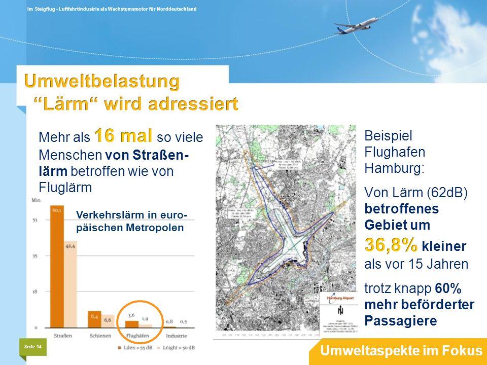 Seite 14 Im Steigflug - Luftfahrtindustrie als Wachstumsmotor für Norddeutschland Umweltaspekte im Fokus Verkehrslärm in euro- päischen Metropolen