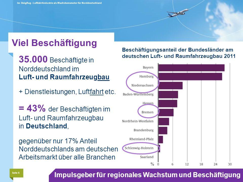 Beschäftigungsanteil der Bundesländer am deutschen Luft- und Raumfahrzeugbau 2011 Viel Beschäftigung 35.000 Beschäftigte in Norddeutschland im Luft- und Raumfahrzeugbau + Dienstleistungen, Luftfahrt etc.