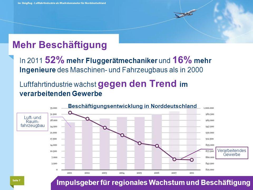 In 2011 52% mehr Fluggerätmechaniker und 16% mehr Ingenieure des Maschinen- und Fahrzeugbaus als in 2000 Luftfahrtindustrie wächst gegen den Trend im verarbeitenden Gewerbe Im Steigflug - Luftfahrtindustrie als Wachstumsmotor für Norddeutschland Seite 7 Impulsgeber für regionales Wachstum und Beschäftigung Mehr Beschäftigung Beschäftigungsentwicklung in Norddeutschland Luft- und Raum- fahrzeugbau Verarbeitendes Gewerbe