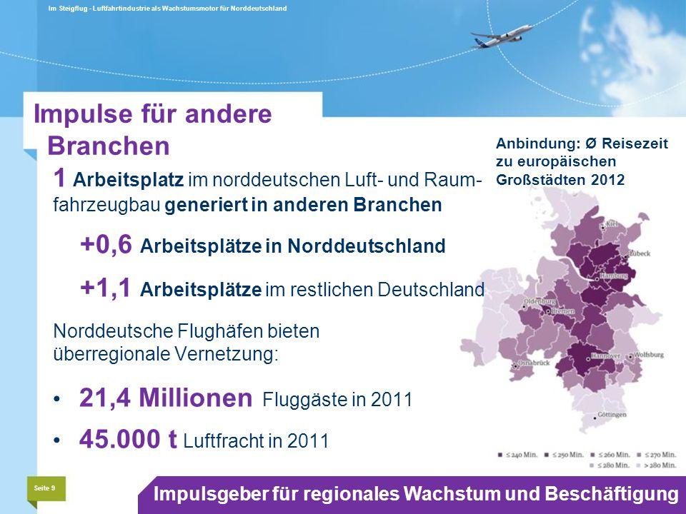 Im Steigflug - Luftfahrtindustrie als Wachstumsmotor für Norddeutschland Seite 9 Impulsgeber für regionales Wachstum und Beschäftigung Impulse für andere Branchen Anbindung: Ø Reisezeit zu europäischen Großstädten 2012