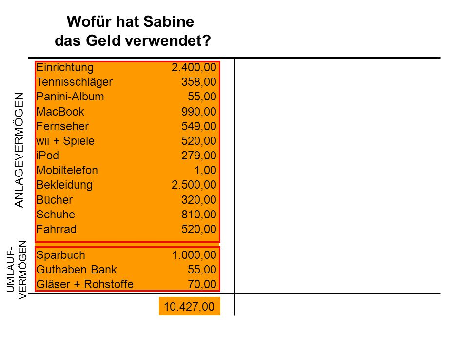 Wofür hat Sabine das Geld verwendet.