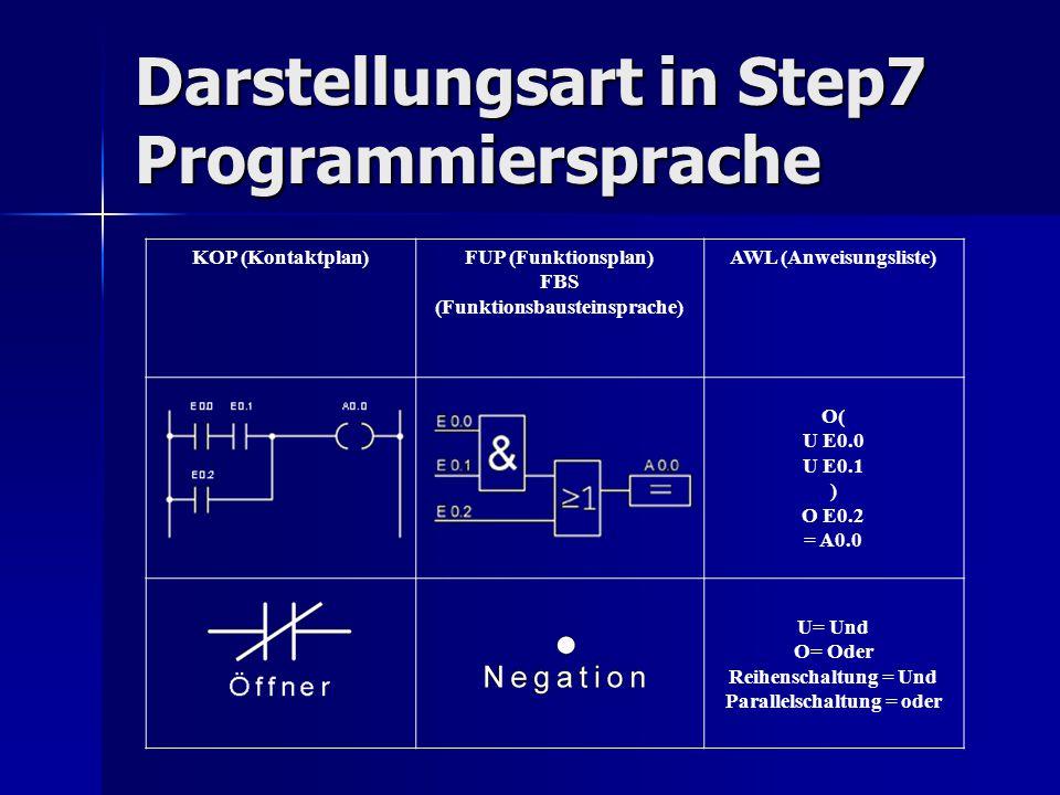 Darstellungsart in Step7 Programmiersprache KOP (Kontaktplan)FUP (Funktionsplan) FBS (Funktionsbausteinsprache) AWL (Anweisungsliste) O( U E0.0 U E0.1