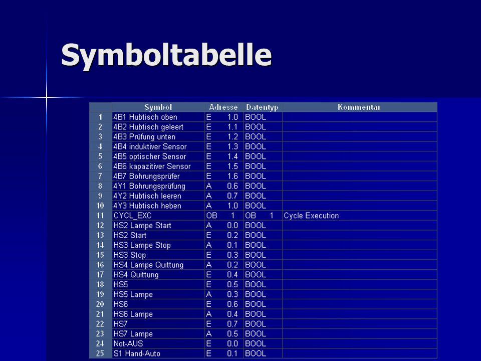 Symboltabelle