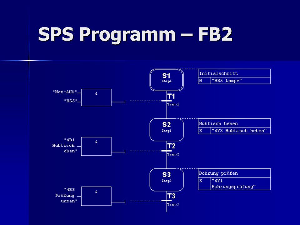 SPS Programm – FB2