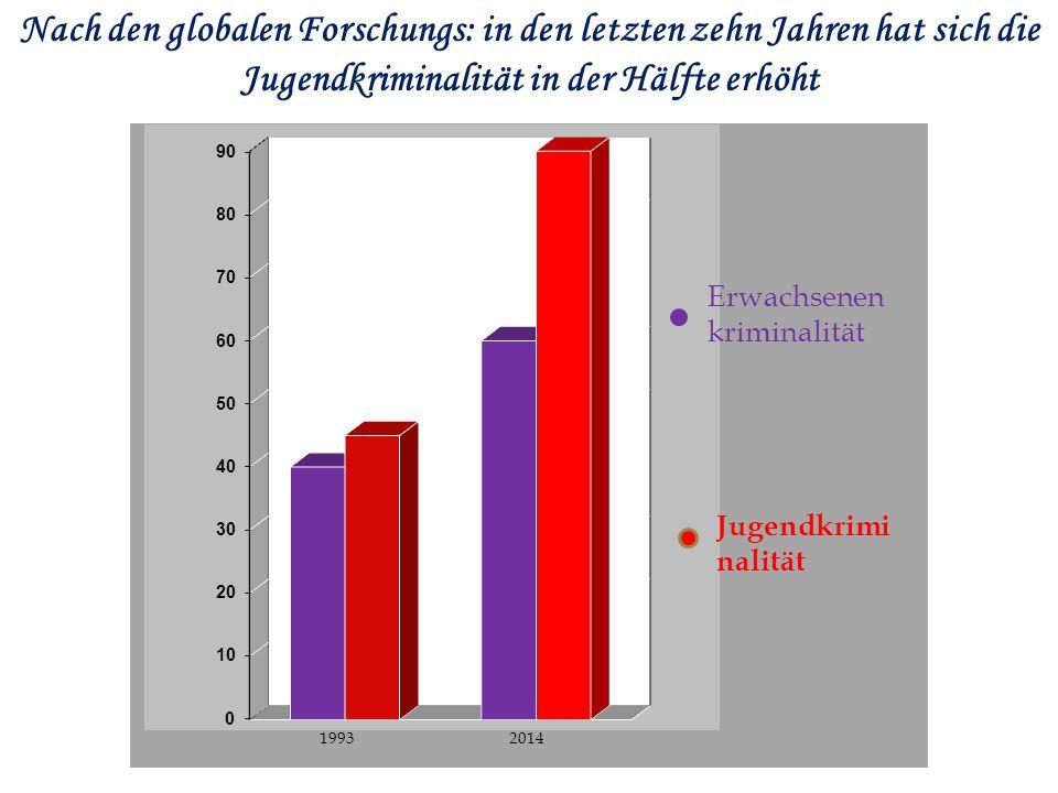 Nach den globalen Forschungs: in den letzten zehn Jahren hat sich die Jugendkriminalität in der Hälfte erhöht