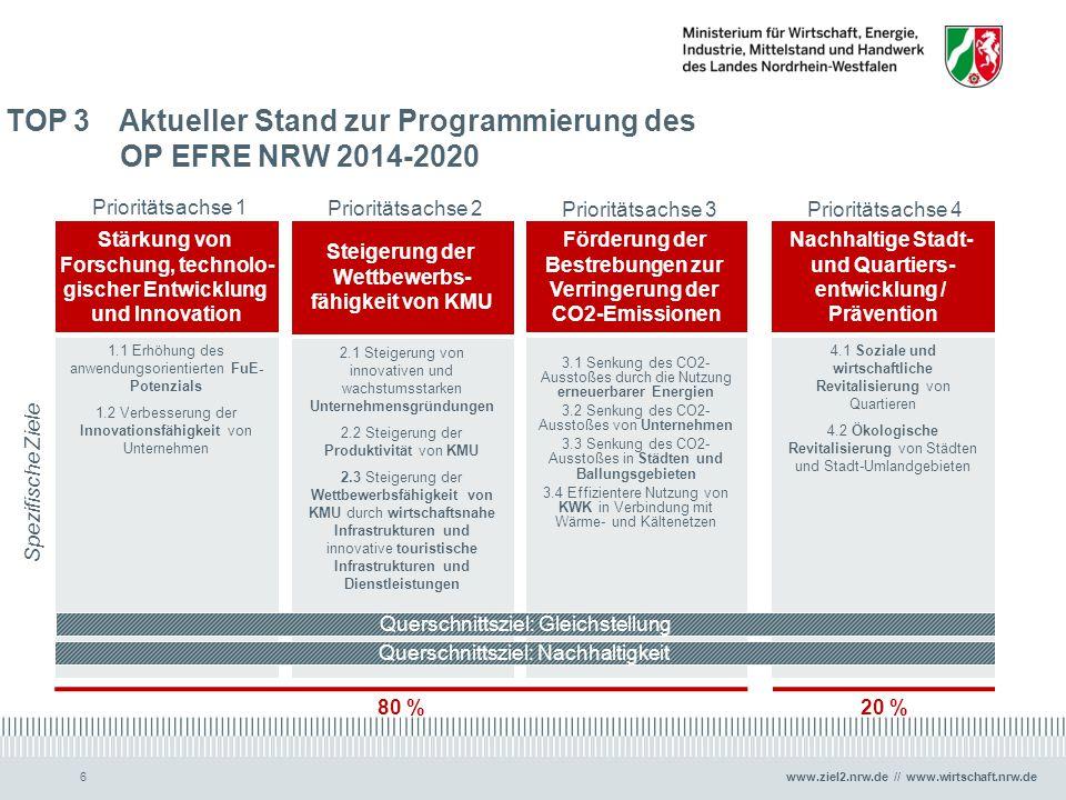 www.ziel2.nrw.de // www.wirtschaft.nrw.de TOP 3 Aktueller Stand zur Programmierung des OP EFRE NRW 2014-2020 6 Stärkung von Forschung, technolo- gisch