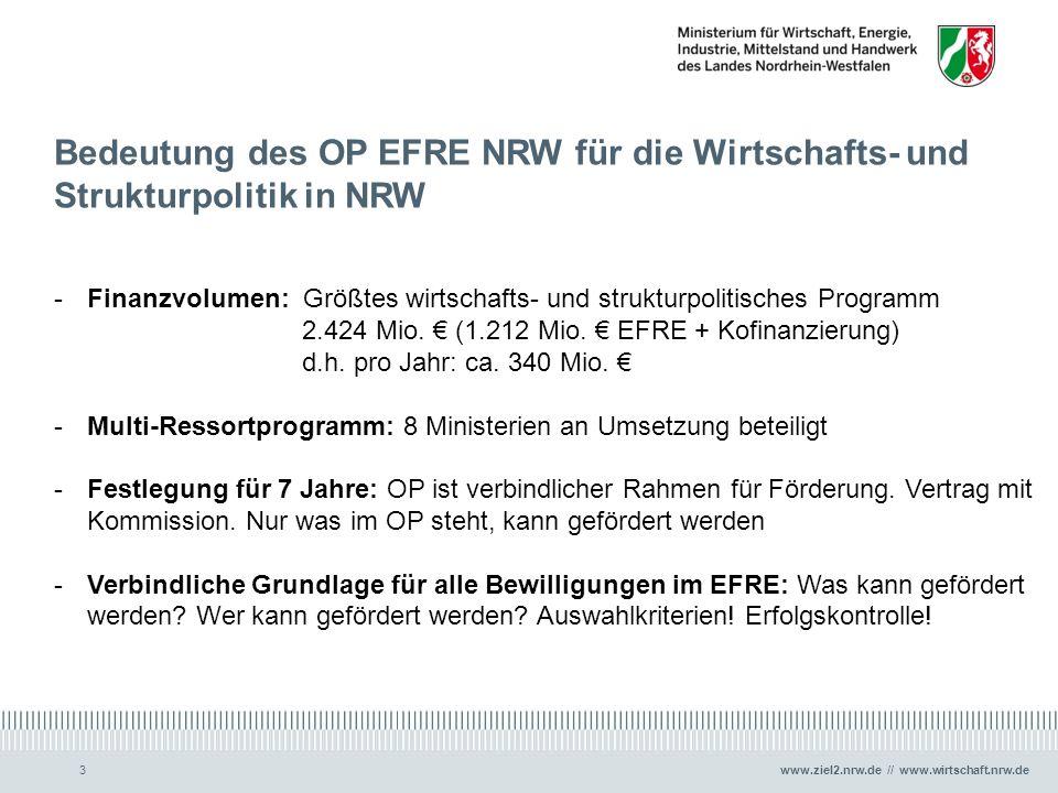 www.ziel2.nrw.de // www.wirtschaft.nrw.de3 Bedeutung des OP EFRE NRW für die Wirtschafts- und Strukturpolitik in NRW -Finanzvolumen: Größtes wirtschaf