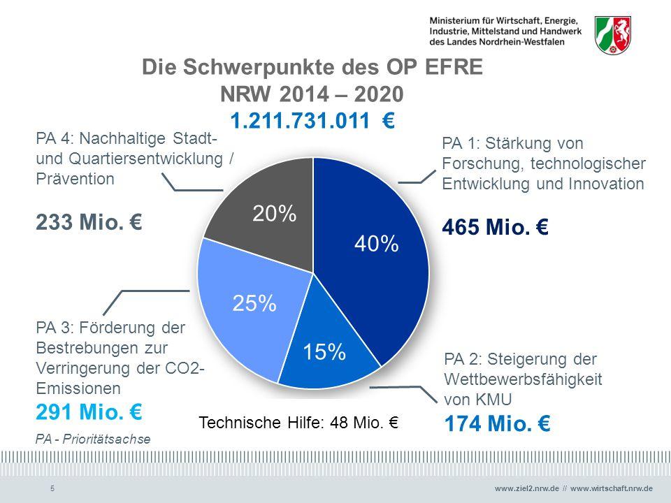 www.ziel2.nrw.de // www.wirtschaft.nrw.de TOP 3 Aktueller Stand zur Programmierung des OP EFRE NRW 2014-2020 6 Stärkung von Forschung, technolo- gischer Entwicklung und Innovation Steigerung der Wettbewerbs- fähigkeit von KMU Förderung der Bestrebungen zur Verringerung der CO2-Emissionen Nachhaltige Stadt- und Quartiers- entwicklung / Prävention 1.1 Erhöhung des anwendungsorientierten FuE- Potenzials 1.2 Verbesserung der Innovationsfähigkeit von Unternehmen 2.1 Steigerung von innovativen und wachstumsstarken Unternehmensgründungen 2.2 Steigerung der Produktivität von KMU 2.3 Steigerung der Wettbewerbsfähigkeit von KMU durch wirtschaftsnahe Infrastrukturen und innovative touristische Infrastrukturen und Dienstleistungen 3.1 Senkung des CO2- Ausstoßes durch die Nutzung erneuerbarer Energien 3.2 Senkung des CO2- Ausstoßes von Unternehmen 3.3 Senkung des CO2- Ausstoßes in Städten und Ballungsgebieten 3.4 Effizientere Nutzung von KWK in Verbindung mit Wärme- und Kältenetzen 4.1 Soziale und wirtschaftliche Revitalisierung von Quartieren 4.2 Ökologische Revitalisierung von Städten und Stadt-Umlandgebieten Querschnittsziel: Gleichstellung Querschnittsziel: Nachhaltigkeit Prioritätsachse 1 Prioritätsachse 2 Prioritätsachse 3 Prioritätsachse 4 80 %20 % Spezifische Ziele
