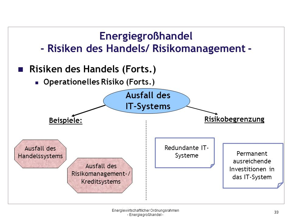 Energiewirtschaftlicher Ordnungsrahmen - Energiegroßhandel - 33 Energiegroßhandel - Risiken des Handels/ Risikomanagement - Risiken des Handels (Forts