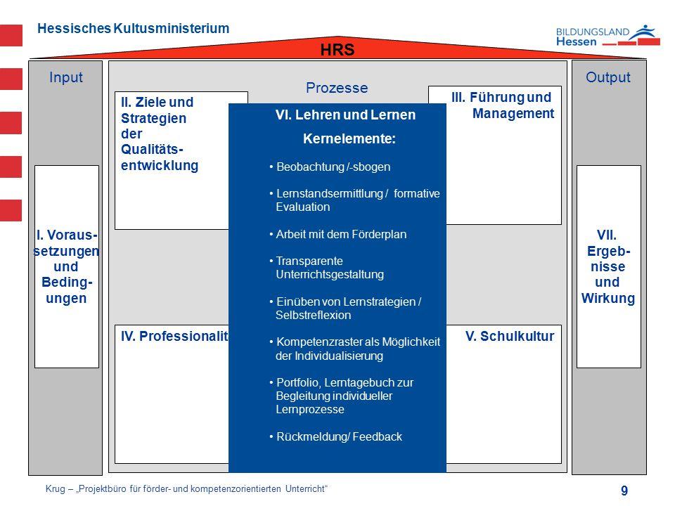 Hessisches Kultusministerium InputOutput Prozesse HRS II. Ziele und Strategien der Qualitäts- entwicklung IV. Professionalität III. Führung und Manage
