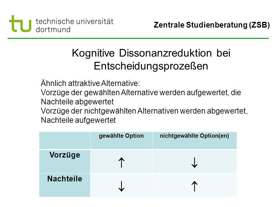 Zentrale Studienberatung (ZSB) Kognitive Dissonanzreduktion bei Entscheidungsprozeßen Ähnlich attraktive Alternative: Vorzüge der gewählten Alternativ