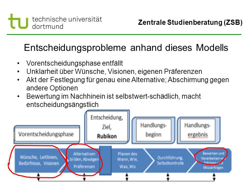 Zentrale Studienberatung (ZSB) Entscheidungsprobleme anhand dieses Modells Vorentscheidungsphase entfällt Unklarheit über Wünsche, Visionen, eigenen Präferenzen Akt der Festlegung für genau eine Alternative; Abschirmung gegen andere Optionen Bewertung im Nachhinein ist selbstwert-schädlich, macht entscheidungsängstlich