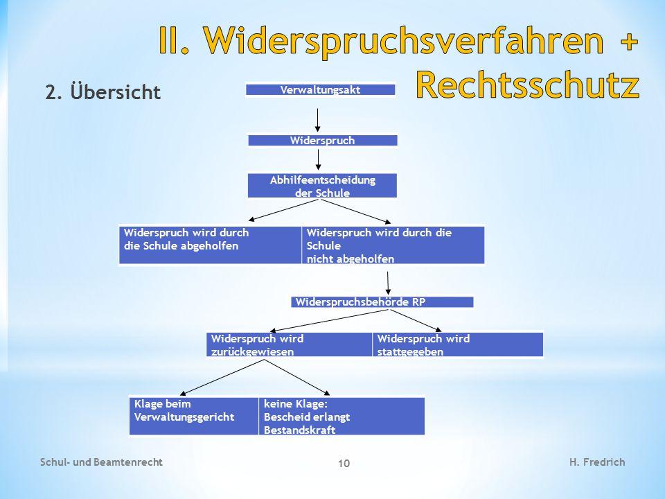 2. Übersicht Schul- und Beamtenrecht 10 H. Fredrich Verwaltungsakt Widerspruch Abhilfeentscheidung der Schule Widerspruch wird durch die Schule abgeho