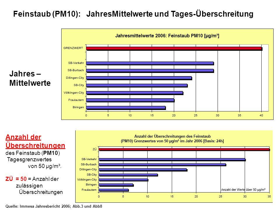 Anzahl der Überschreitungen des Feinstaub (PM10) Tagesgrenzwertes von 50 µg/m³.