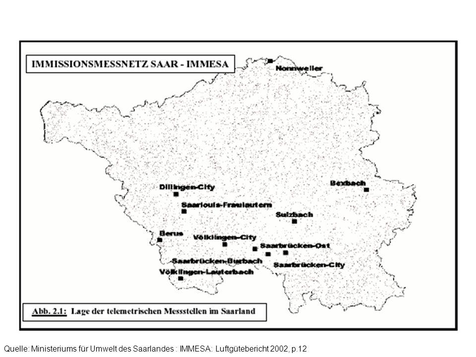 Quelle: Ministeriums für Umwelt des Saarlandes : IMMESA: Luftgütebericht 2002, p.12