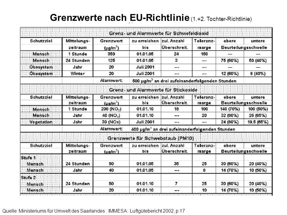 Quelle: Ministeriums für Umwelt des Saarlandes : SIGU-IMMESA: Luftgütebericht 2000, p.77
