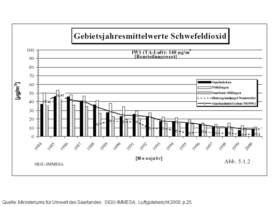 Quelle: Ministeriums für Umwelt des Saarlandes : SIGU-IMMESA: Luftgütebericht 2000, p.31