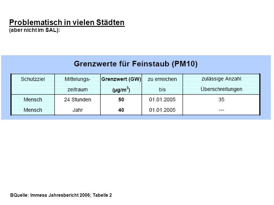 Problematisch in vielen Städten (aber nicht im SAL): BQuelle: Immesa Jahresbericht 2006; Tabelle 2