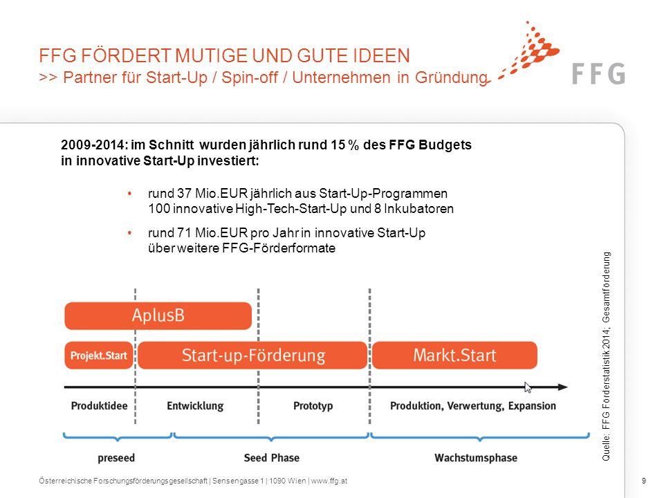 FFG FÖRDERT MUTIGE UND GUTE IDEEN >> Partner für Start-Up / Spin-off / Unternehmen in Gründung Österreichische Forschungsförderungsgesellschaft | Sens