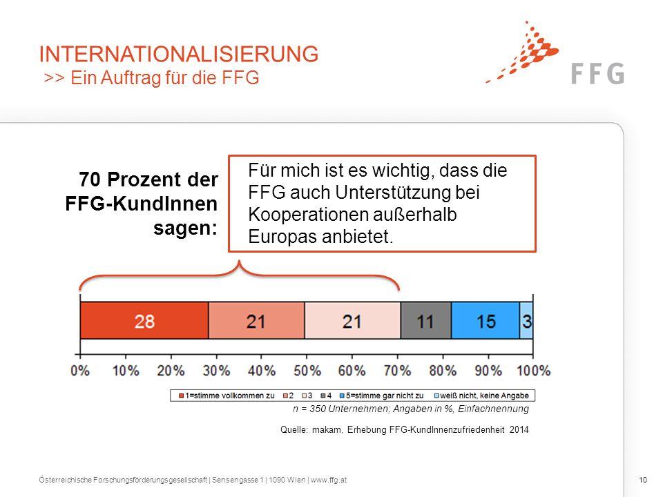 INTERNATIONALISIERUNG >> Ein Auftrag für die FFG Österreichische Forschungsförderungsgesellschaft | Sensengasse 1 | 1090 Wien | www.ffg.at10 n = 350 U